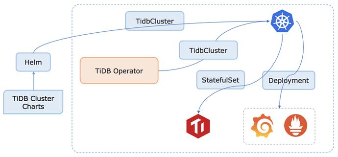tidb-operator-01
