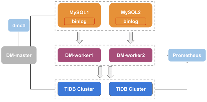 Data Migration architecture