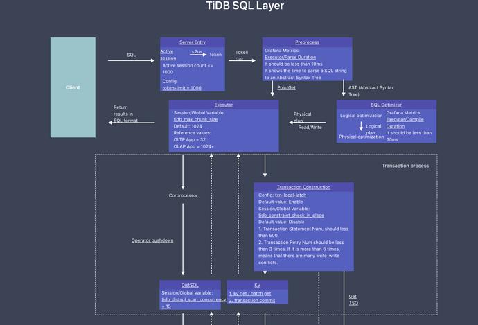 TiDB%20performance%20map%202