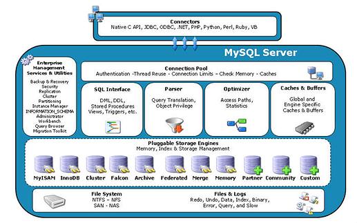 mysql-server