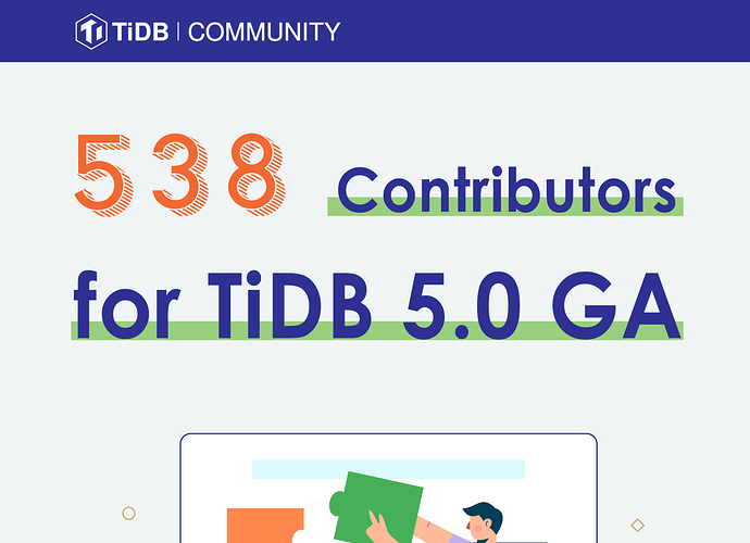 List of Contributors for TiDB 5.0
