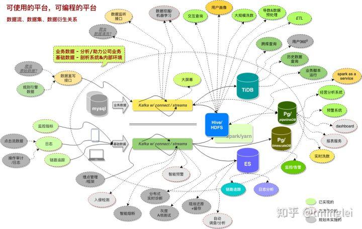大树金融大数据基础架构及业务影响图