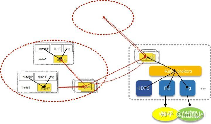 面向基础数据的基础架构