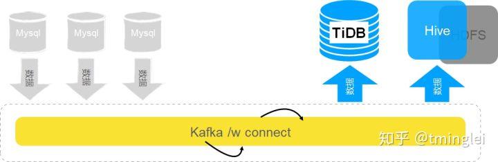 总线连接的存储体系