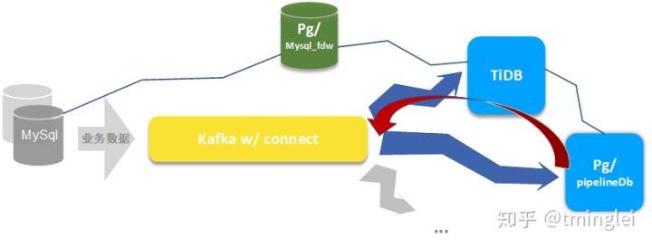 面向线上系统的基础架构