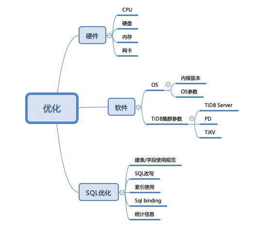 TiDB%E5%B1%82%E6%AC%A1%E4%BC%98%E5%8C%96