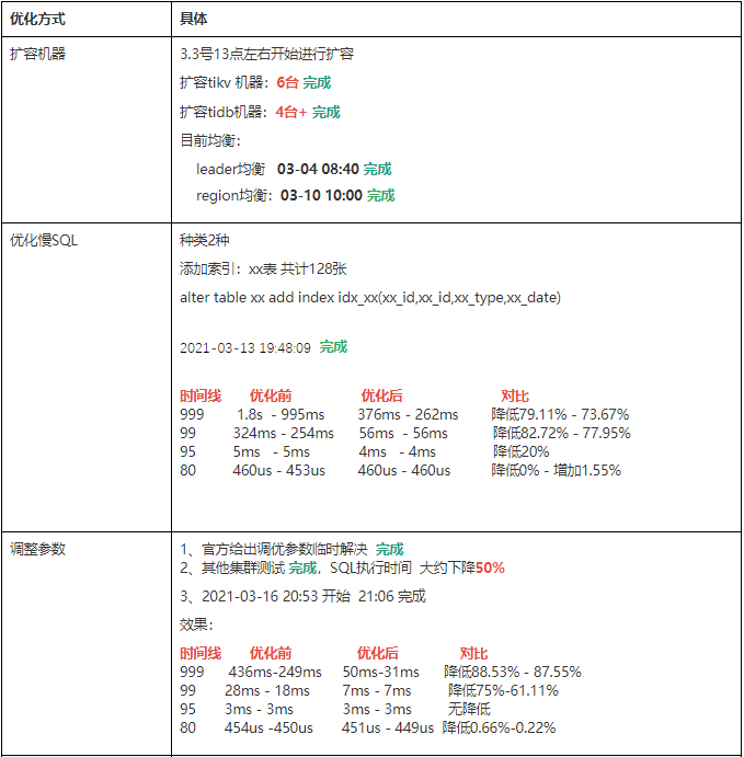 %E4%BC%98%E5%8C%96%E6%96%B9%E5%BC%8F-1