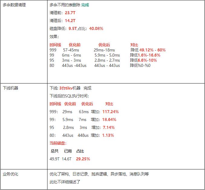 %E4%BC%98%E5%8C%96%E6%96%B9%E5%BC%8F-2